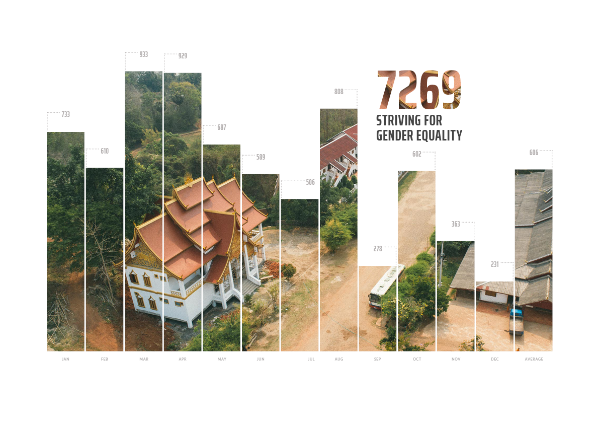 In 2018, 7,269 individuals worked to advance UN SDG 5: Gender Equality.